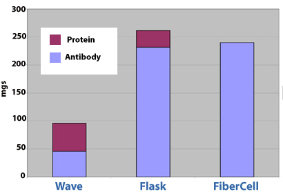 Figure one: Purified antibody and ratio of antibody to total protein for the three systems. Flask culture yielded almost as much antibody as the FiberCell® Systems cartridge, however the antibody in the FiberCell® Systems harvests is about 50X more concentrated. Note the large amount of extra protein from the wave bag, probably due to cell lysis. Non-antibody protein in the flask is from the serum free media, which is not protein free. FiberCell® Systems culture when used with CDM-HD is free from exogenous protein and cell lysis.